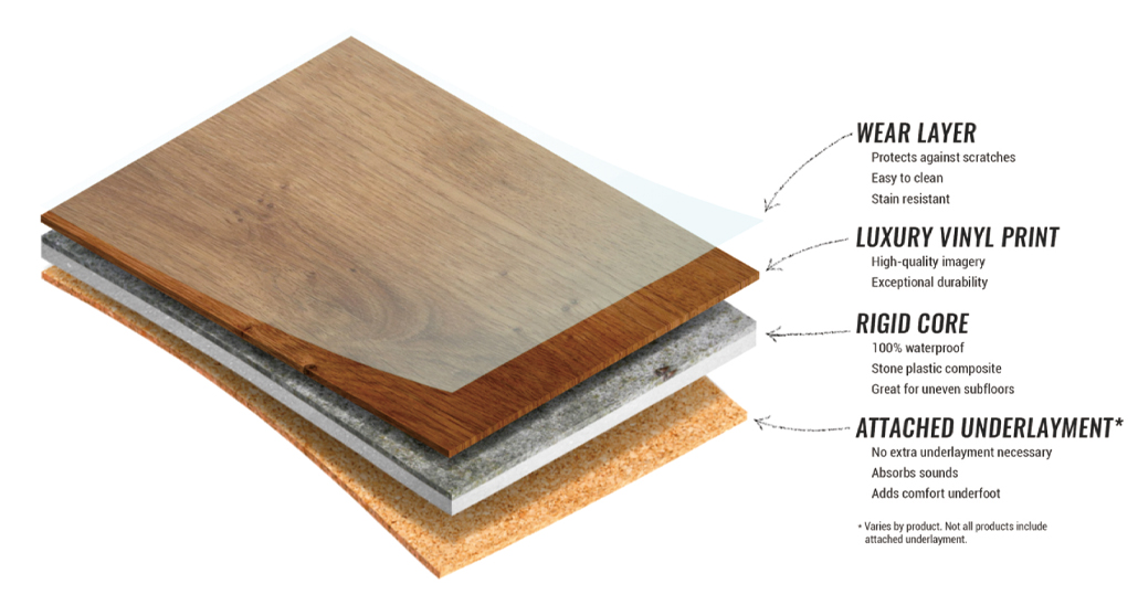 How to choose the thickness of Vinyl plank flooring?cid=3